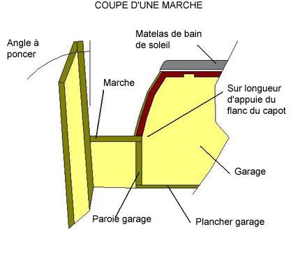 Principe de recouvrement du capot sur les marches - 25.1ko